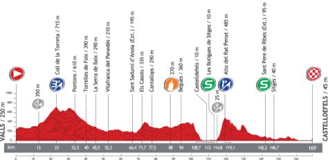 Vuelta 2013 Stage 13 profile