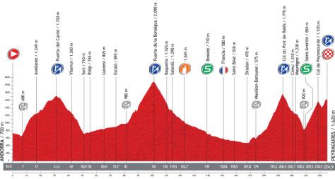 Vuelta 2013 Stage 15 profile