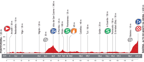 Vuelta 2013 Stage 2 profile