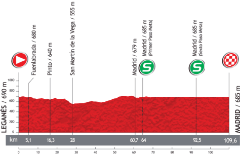 Vuelta 2013 Stage 21 profile