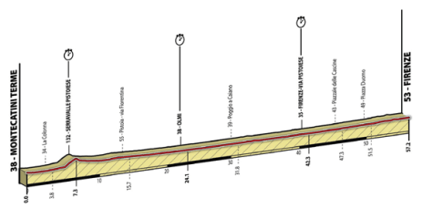 The profile of the trade team time-trials