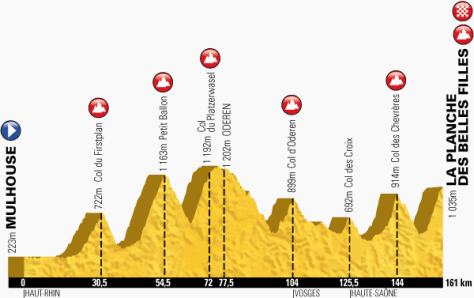 Stage 10 TdF 2014