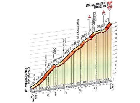 Giro 2014 Stage 16 Martello profile