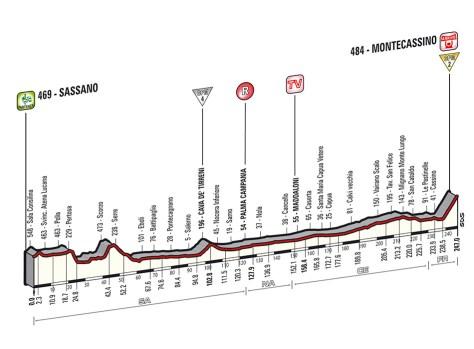 Giro 2014 Stage 6 profile