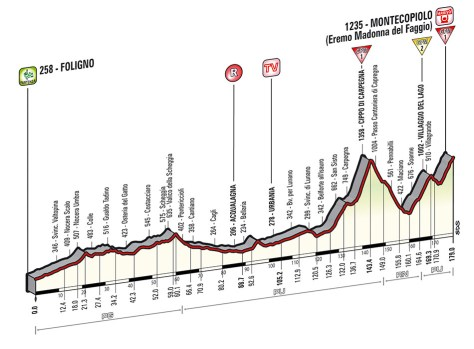 Giro 2014 Stage 8