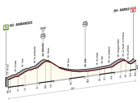 Giro 2014 Stage 12