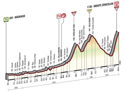 Giro 2014 Stage 20 profile