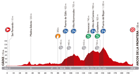Vuelta 3_perfil 2014