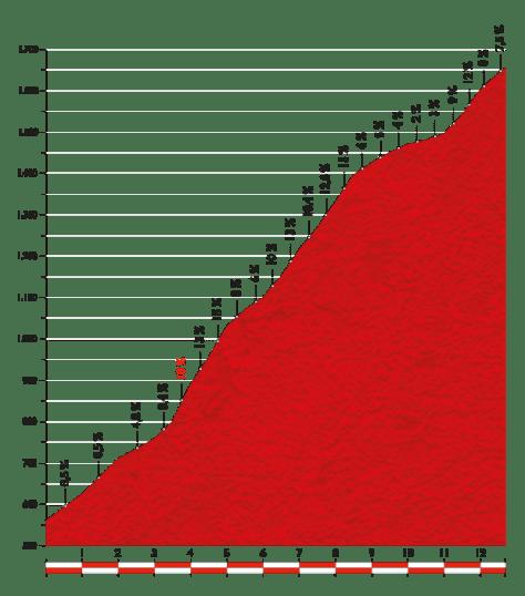 Vuelta 2014 Stage 20 final climb
