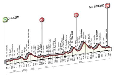 Lombardia2014profile