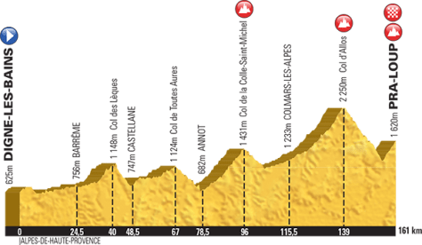 Stage 17 will test the riders' descending skills as well as their climbing legs