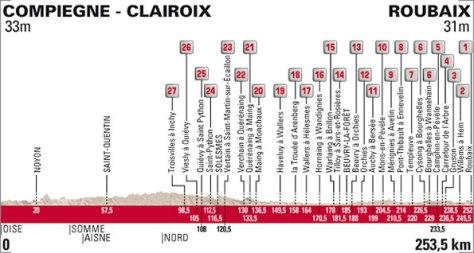Paris Roubaix 2015 profile