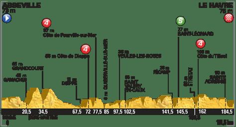 Tour de France 2015 Profile stage 6