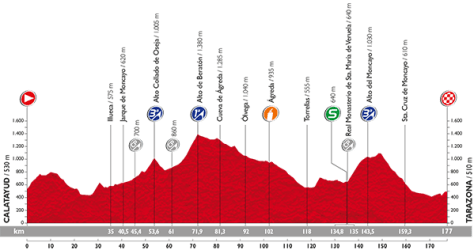 Stage 13 profile: Vuelta a Espana 2015
