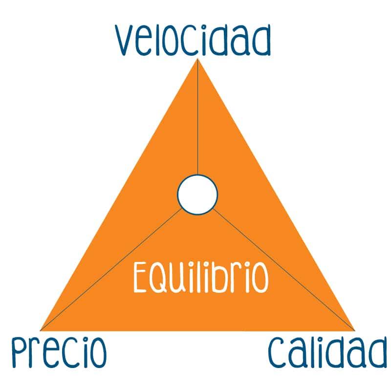 El equilibrio precio, calidad y velocidad