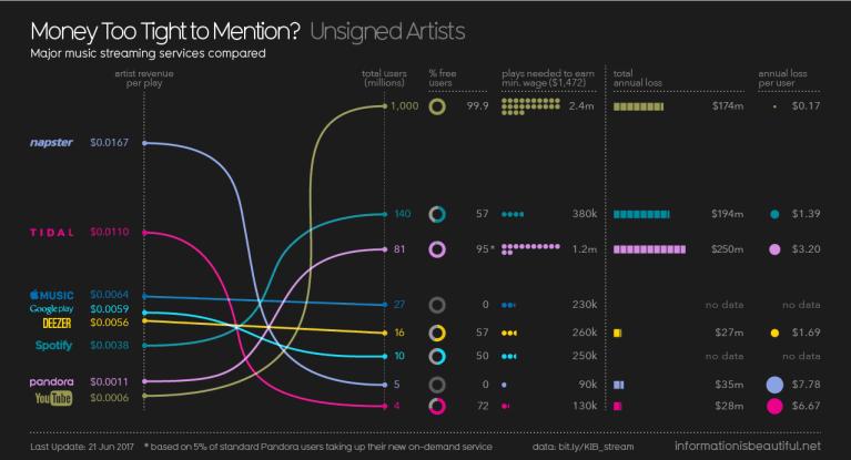 ¿Qué plataforma de distribución digital es mas rentable?