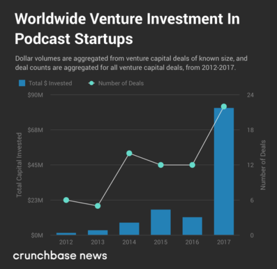 A los capitalistas de riesgo les gusta lo que están escuchando en el sector del podcasting
