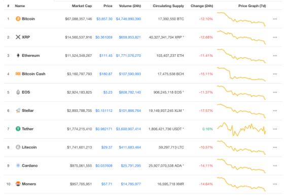 Bitcoin se hunde por debajo de los $ 4,000, ya que el mercado de criptogramas recibe otra fuerte golpiza