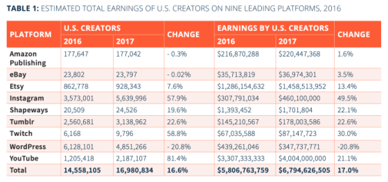 Un estudio dice que los usuarios de Twitch de Estados Unidos recaudaron aproximadamente $ 87 mil millones en 2017