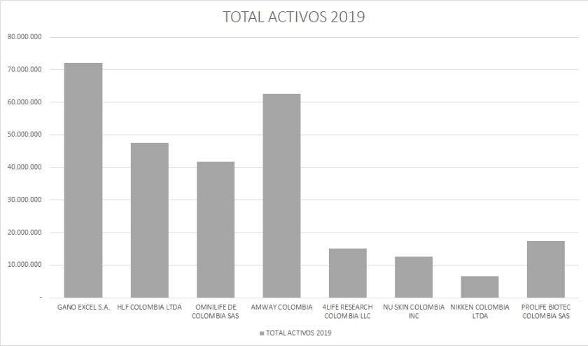 Activos Network Marketing 2019 Colombia
