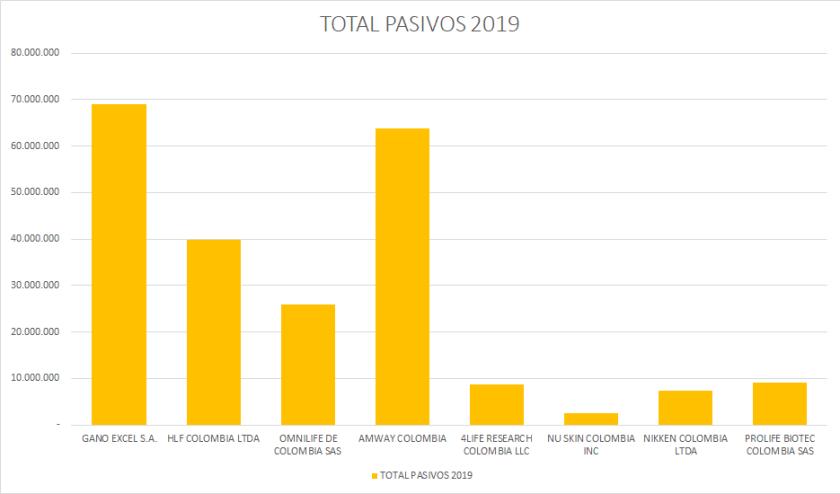 Pasivos  Network Marketing 2019 Colombia