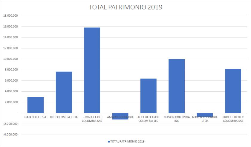 Patrimonio Network Marketing 2019 Colombia