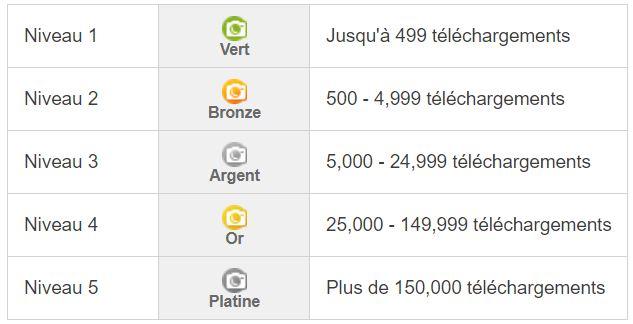 Depositphotos ranking | Vendre ses photos en ligne