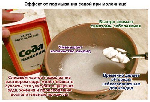 Пищевая сода при молочнице