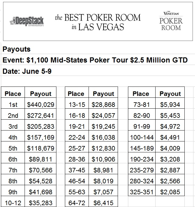 MSPT Payouts