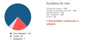 Analyse du scrutin n° 1224