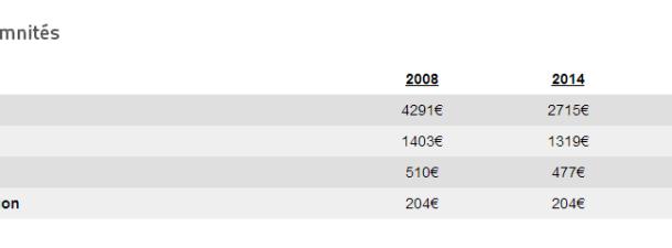 Baisse des indemnités des élus majoritaires   Ville de Beauvais
