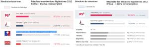Eections législatives 14emeRhône2012