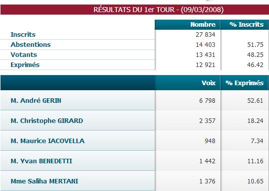 Venissieux. Résultats municipales 2008 à Venissieux  69200