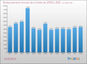 evolution-annuite-dette-commune-VENISSIEUX-2012