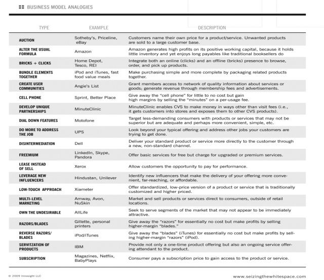 """The 19 Types of Business Models from """"Reinvent your business model"""" by Mark W Johnson"""