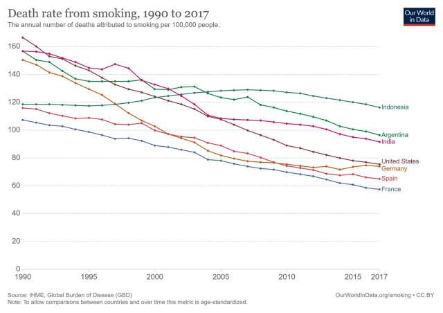 Death rate from smoking, 1990 to 2017