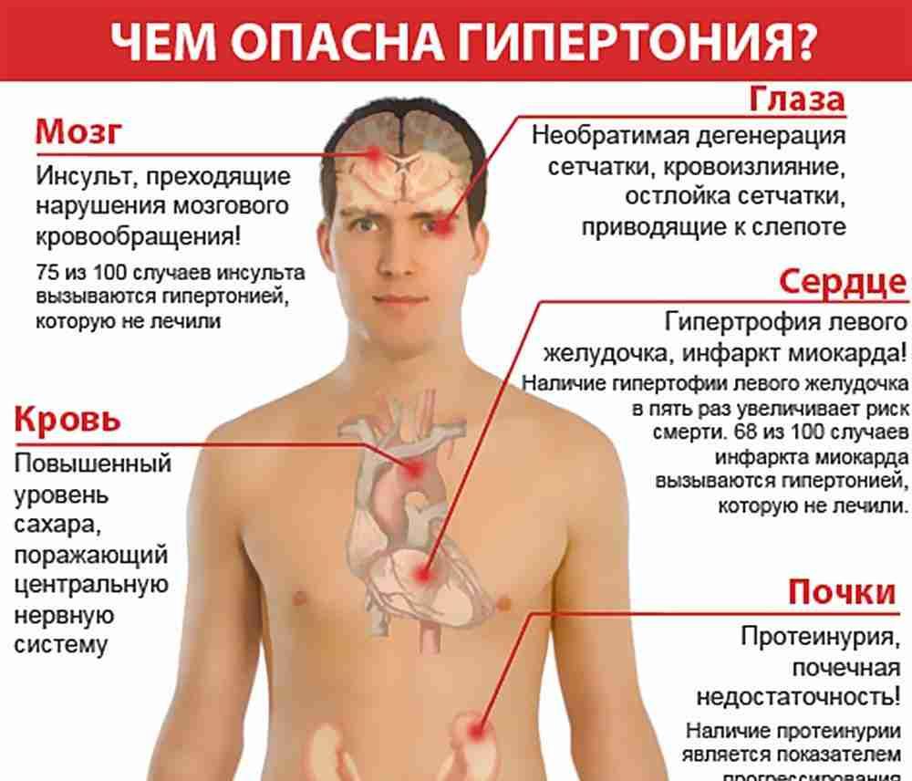 Главные причины высокого артериального давления у мужчин. Причина высокого давления в молодом возрасте и развития у молодых гипертонии