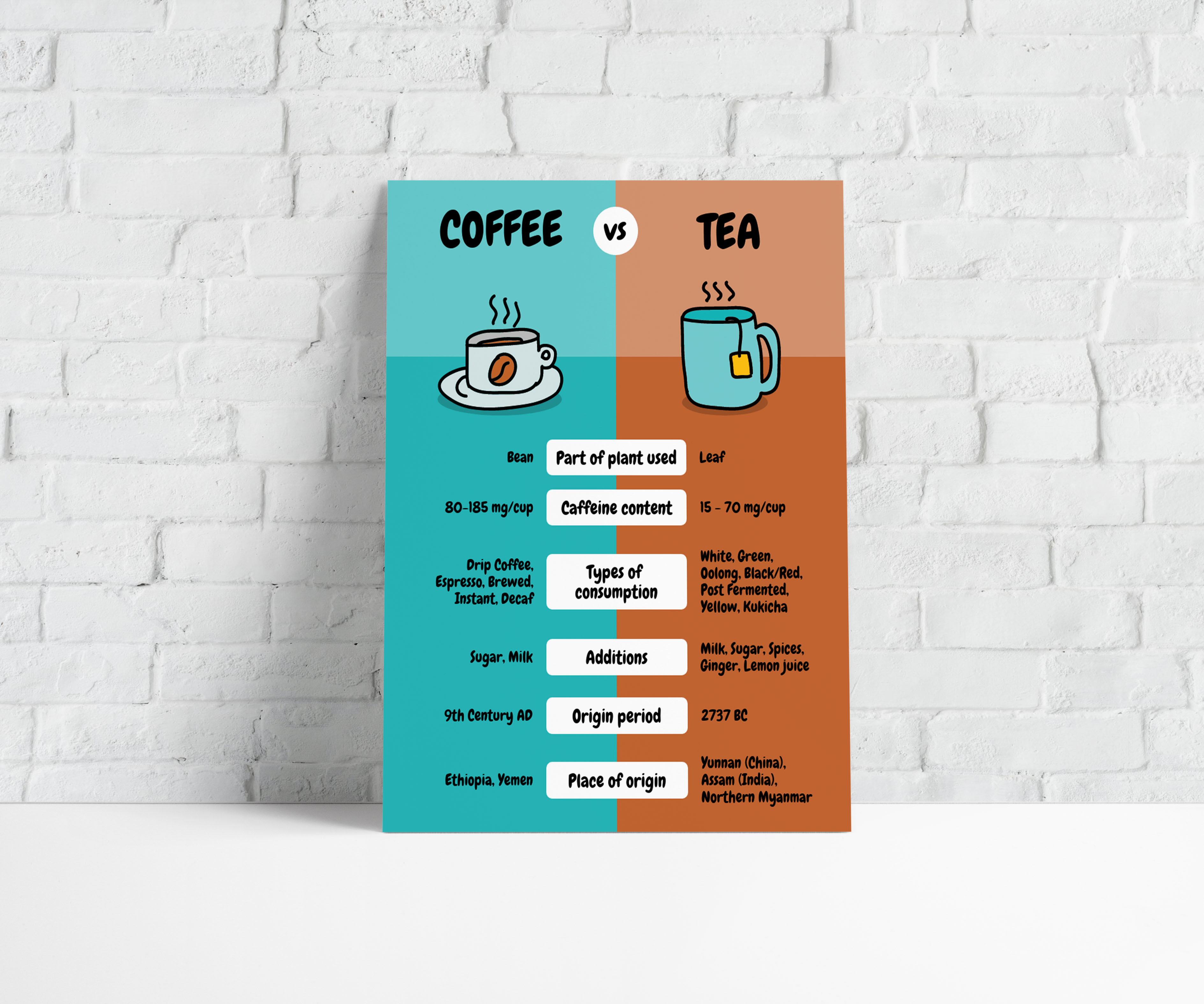 Simple Coffee Vs Tea Comparison Poster Template