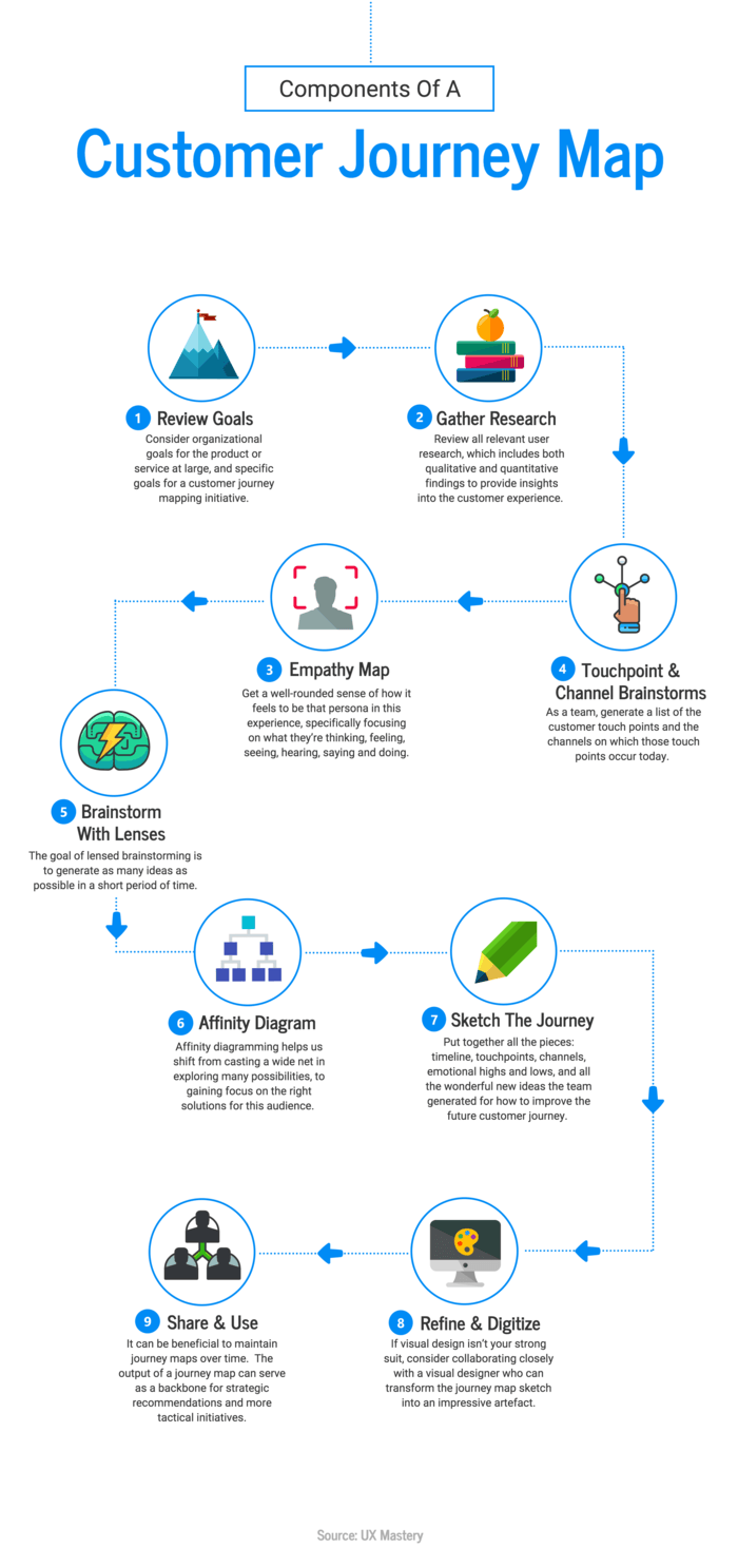 Read on to find how hr process maps and flow charts can help your human resources department. 20 Flow Chart Templates Design Tips And Examples Venngage