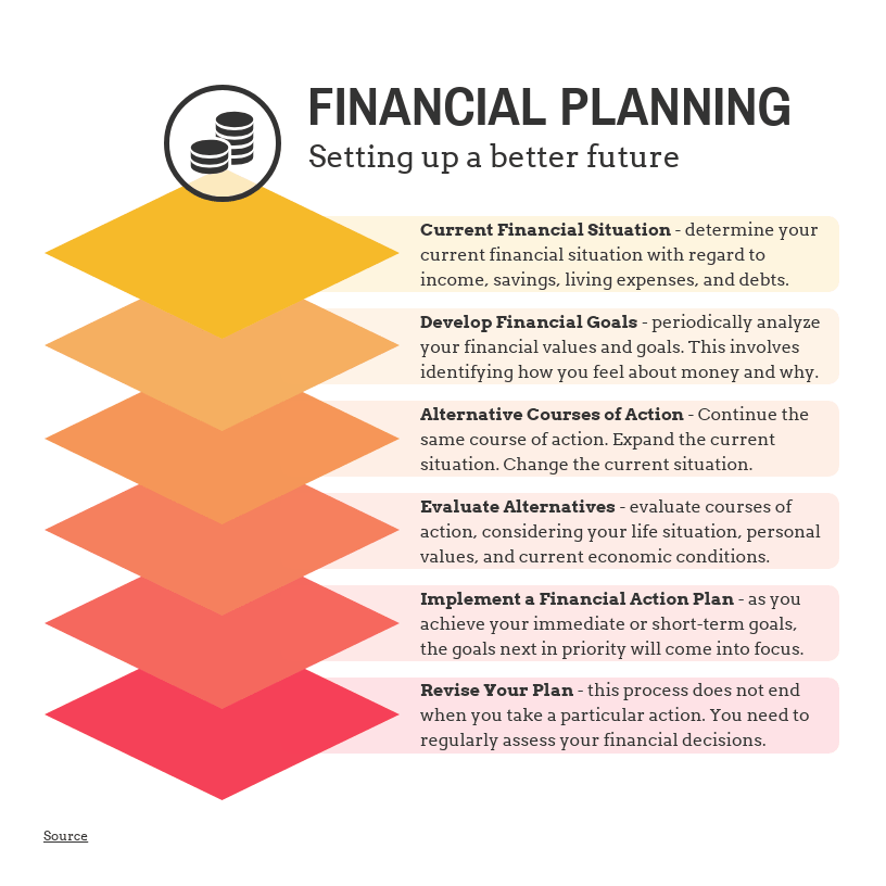 It also explains how you can execute a marketing strategy customized to your specific style as a financial advisor or planner, which will hopefully lead to new clients. 30 Project Plan Templates Examples To Align Your Team