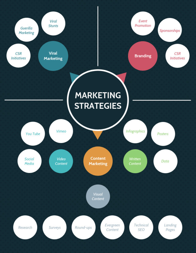 four brand development strategies brand development matrix new brand development brand development strategies marketing