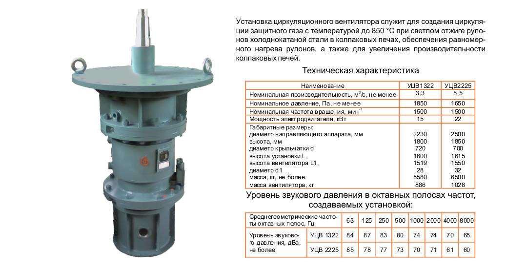 Вентиляторы циркуляционные УЦВ-1322, УЦВ-2225