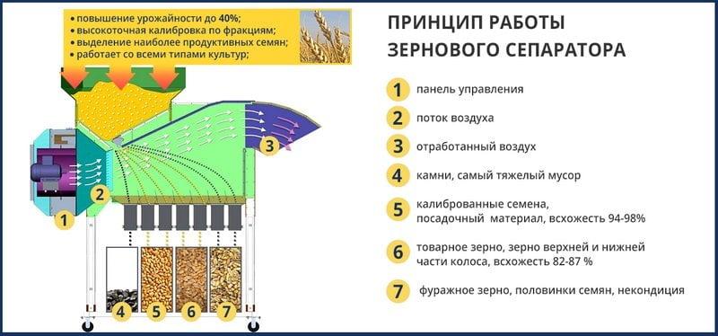 Очистка зерна машиной АСМ-5 (аналог АЛМАЗ МС-4/2)