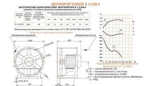 Вентилятор осевой В 1,0-260-5