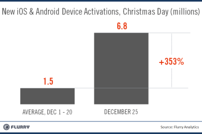 Flurry Device Activations