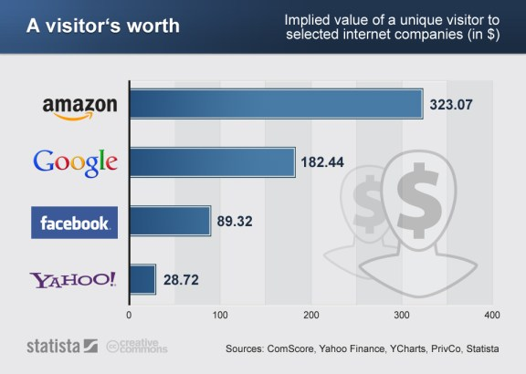 How much each visitor is worth to Google, Amazon, Facebook and Yahoo