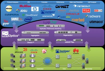 Net Optics AppTap