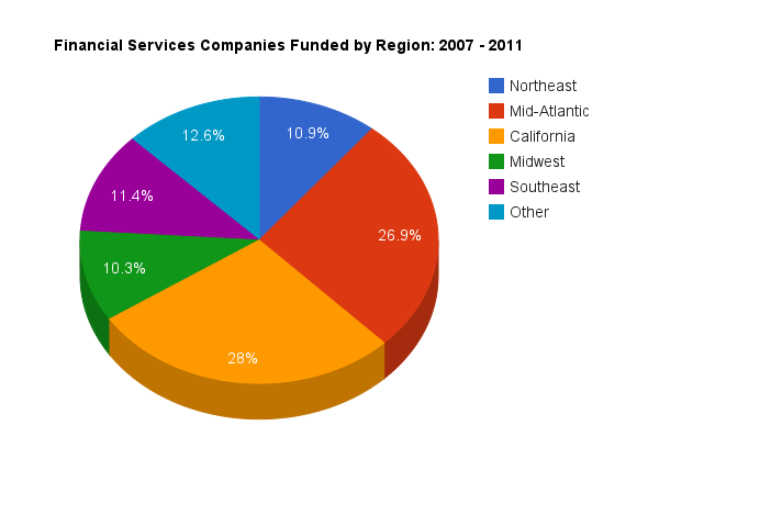 Pie chart showing regions receiving VC funding for financial services startups
