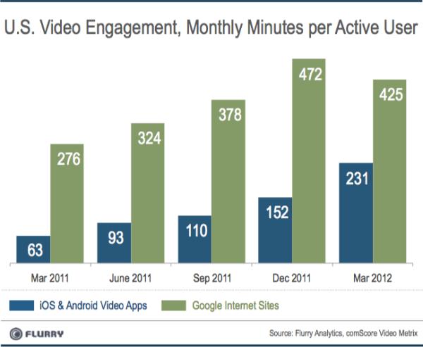 flurry video app usage versus YouTube