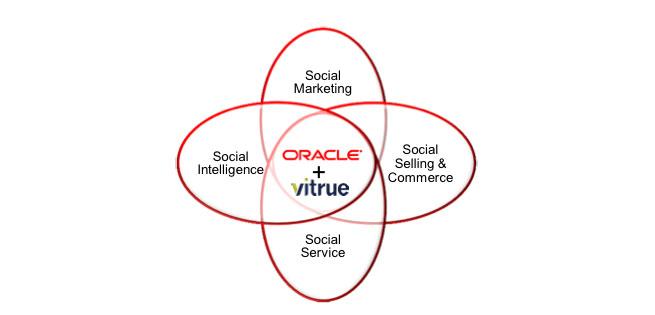 Oracle Vitrue